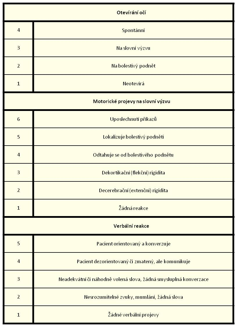 Coma Scale Rating